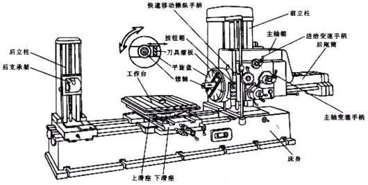 t68镗床电气控制原理图讲解